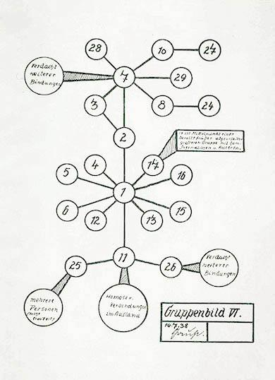 1940. Διάγραμμα που απεικονίζει τη «μετάδοση» της ομοφυλοφιλίας από μεμονωμένες περιπτώσεις αριθμημένες από το 1 ως το 28. Οι ναζί πίστευαν ότι ο παράγοντας της «μόλυνσης» ήταν η «αποπλάνηση» ενός άντρα από έναν άλλον.